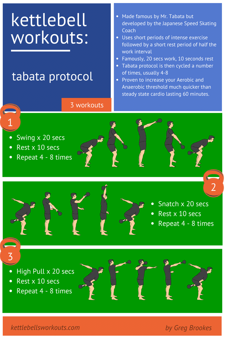Tabata Kettlebell Workouts