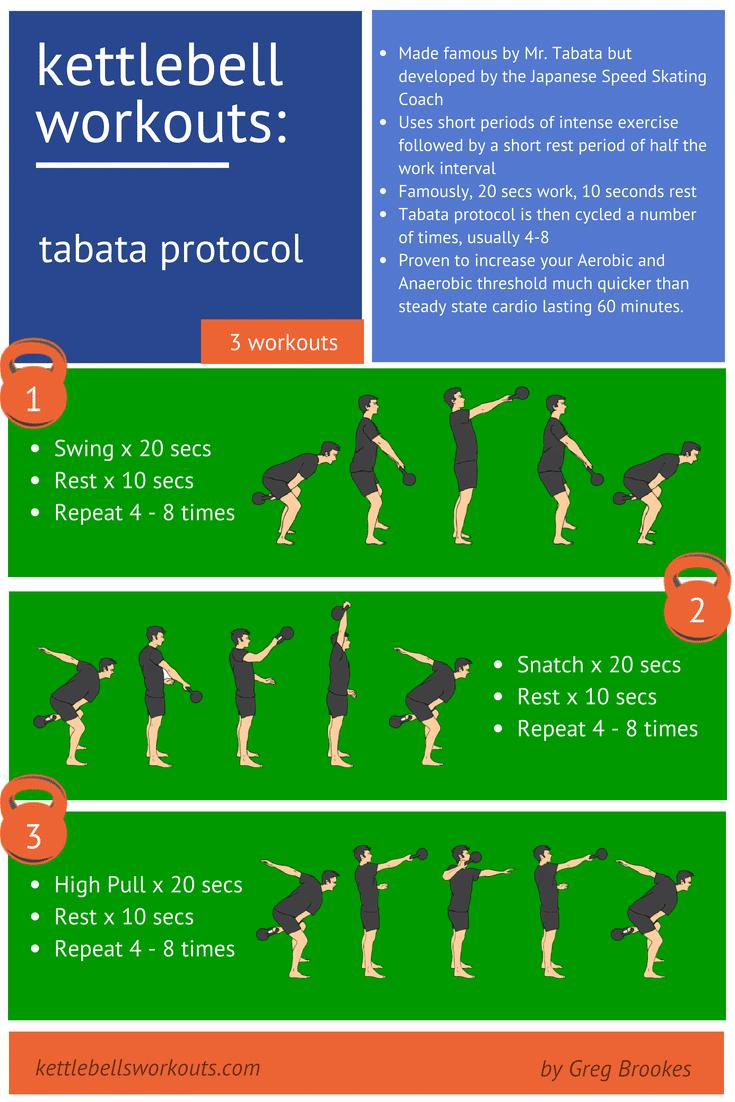 Tabata Kettlebell Workouts