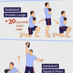 3 x Classic Kettlebell Circuits