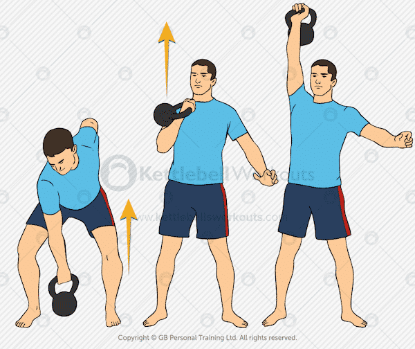 Kettlebell clean and press for full body kettlebell workouts